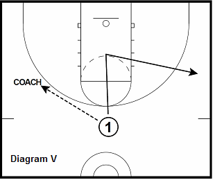 basketball guard drill - Pass-Cut-Rip