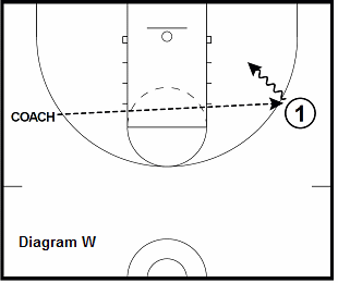 basketball guard drill - skip-pass attack