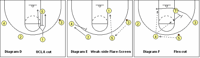 Bo Ryan Swing Offense