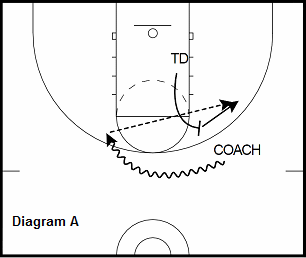 basketball post drill - Pick and Pop