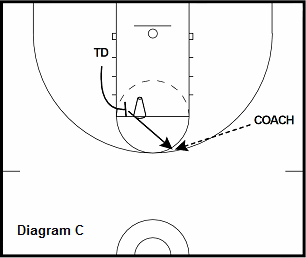 basketball post drill - Flare Screen to Catch and Shoot