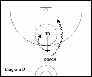 basketball post drill - Middle Pick and Roll