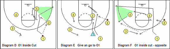 Point guard inside cut