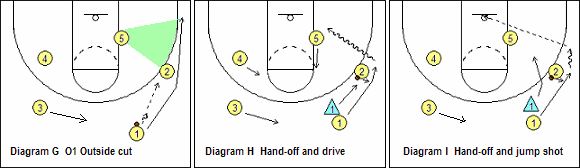 Point guard outside cut