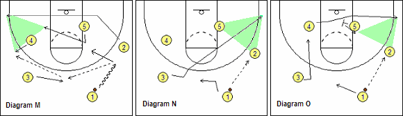 Weakside guard cut to corner