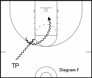 basketball guard drill - Elbow Attack Into Fake Spin