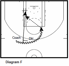 basketball forwardshooting drill - Pick and Roll Into Pin Down