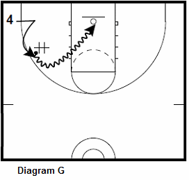 basketball forwardshooting drill - Corner Attacks