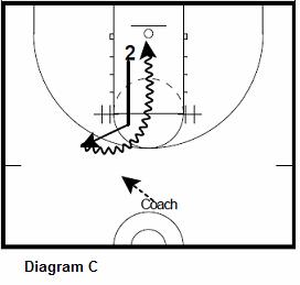 basketball guard shooting drill - wing attack