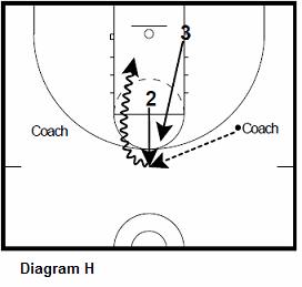 basketball guard shooting drill - Defensive Rotations, Closeout