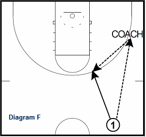 basketball shooting drill - Kick Ahead to Trailer 3