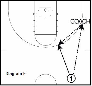basketball shooting drill - Kick Ahead to Trailer 3