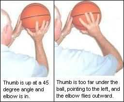 Shooting technique, the thumb position