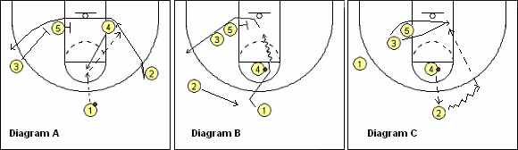 Basketball play diagrams - Tiger