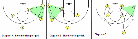 triangle offense set