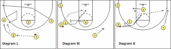UCLA set - Guard-Around Lob-Pass Option