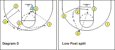 UCLA Set - Double Screen Down