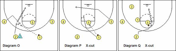 UCLA set - X-Cut