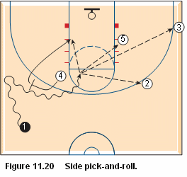 Basketball pick and roll offense - side pick and roll