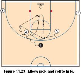 Basketball pick and roll offense - elbow pick and roll to hi-lo