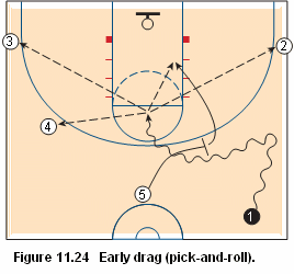 Basketball pick and roll offense - early drag