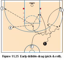 Basketball pick and roll offense - early dribble drag