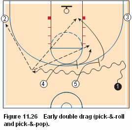 Basketball pick and roll offense - early double drag