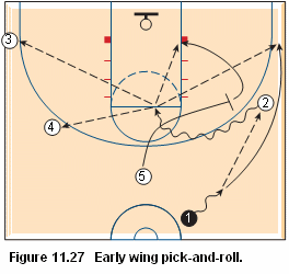 Basketball pick and roll offense - Early wing pick-and-roll