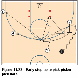 Basketball pick and roll offense - Early step-up to pick-picker pick flare