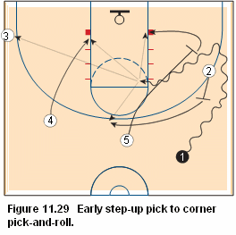 Basketball pick and roll offense- Early step-up pick to corner pick-and-roll