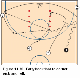 Basketball pick and roll offense - Early backdoor to corner pick-and-roll