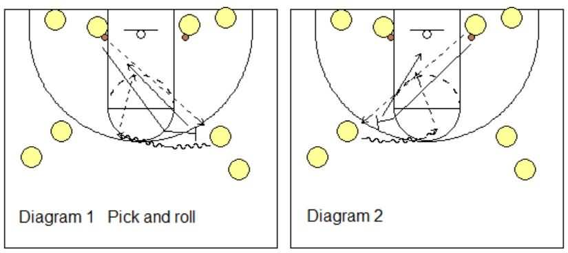 pick and roll drills
