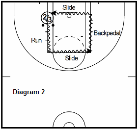basketball 15 point workout - 2 Ball Paint drill