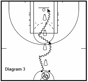 basketball 15 point workout - 2 Ball cone lines