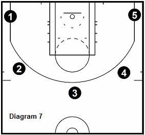 basketball 15 point workout - 3 Point Shooting On The Clock