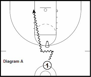 basketball guard drill - Isolation - Lane Line Runners