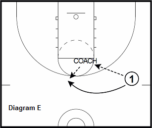basketball guard drill - Shooting - High Post Pitch