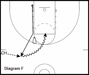 basketball guard drill - Pick and Roll - Sideline Inbound