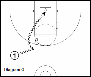 basketball guard drill - Pick and Roll - Turndown Screens