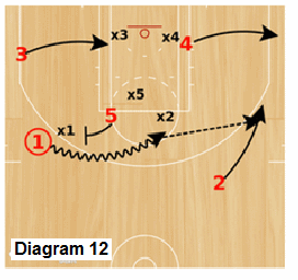 Delta Zone offense - post to wing ball-screen