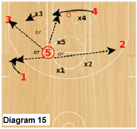Delta Zone offense - attacking from the elbow