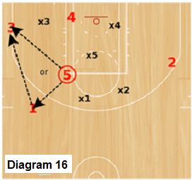 Delta Zone offense - ball in corner-wing area
