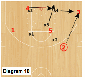 Delta Zone offense - ball in opposite corner-wing area