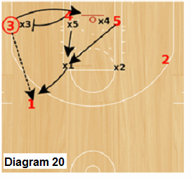 Delta Zone offense - ball reversal from corner-wing area to point with flex-screen