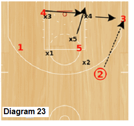 Delta Zone offense - pass from wing to corner