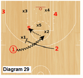 Delta Zone offense - pass to high post