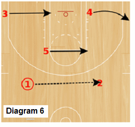 Delta Zone offense - zone slides with point ball movement