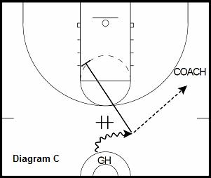 basketball guard drill - Down Screen to Jump Shot