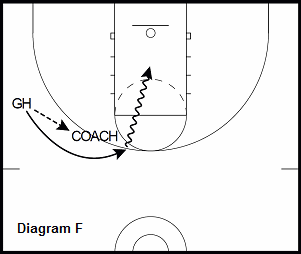 basketball guard drill - Pick and Pop to Hand Off