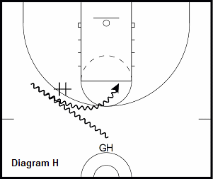 basketball guard drill - Transition Pick and Roll